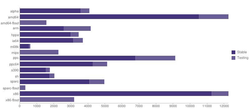 gmn-portage-stats-2013-11
