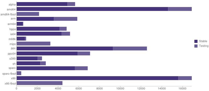 gmn-portage-stats-2014-04