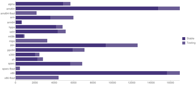 gmn-portage-stats-2014-06