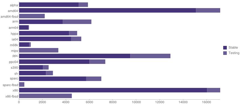 gmn-portage-stats-2014-09