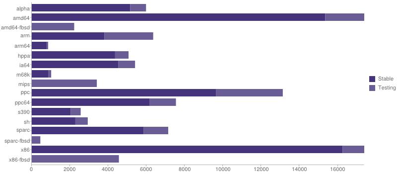 gmn-portage-stats-2014-11