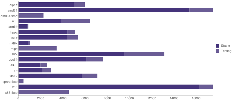 gmn-portage-stats-2015-01